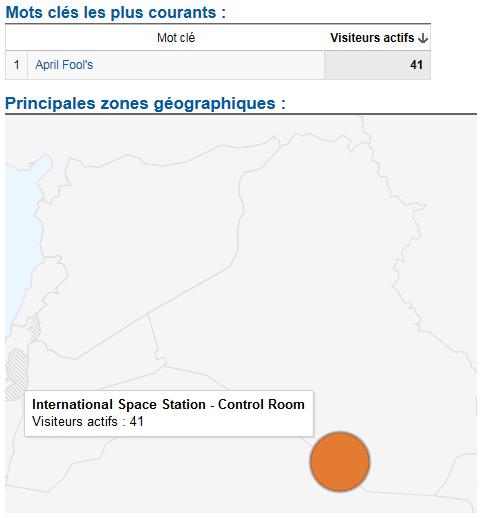 Google Analytics ISS